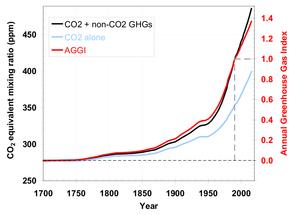 Udledningen af CO2 accelererer, viser nye data fra Noaa. Grafik: Noaa