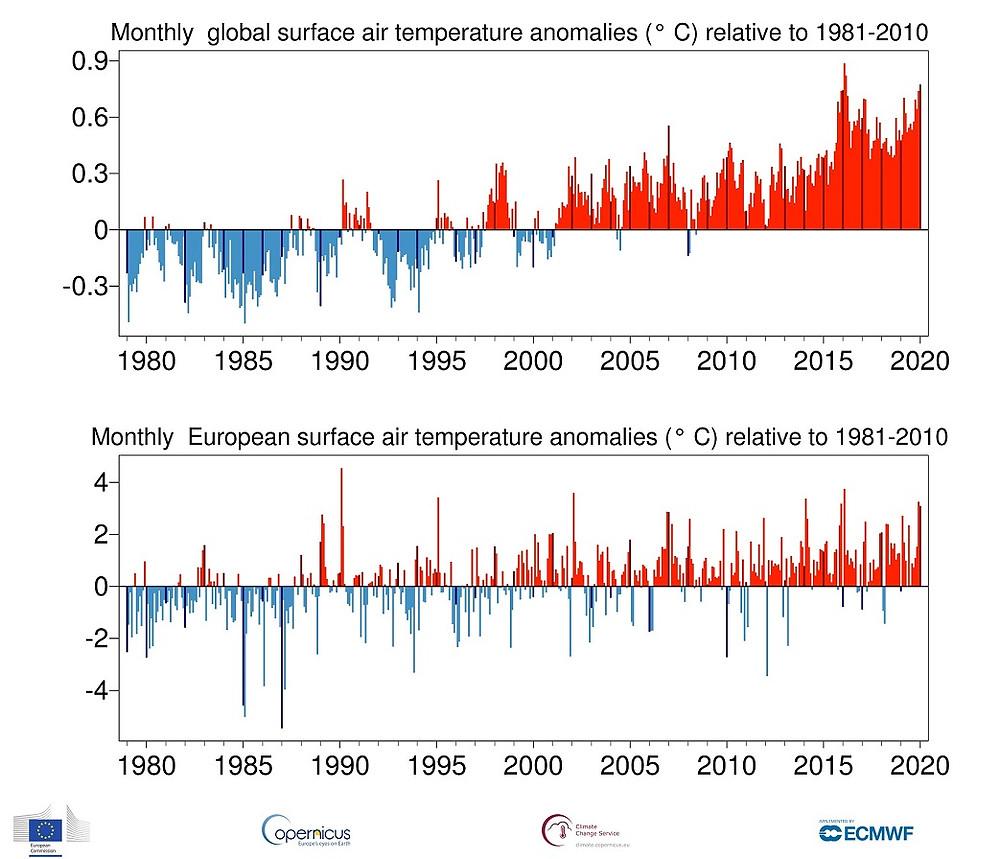 To temperaturgrafer viser, at kloden er blevet varmere.