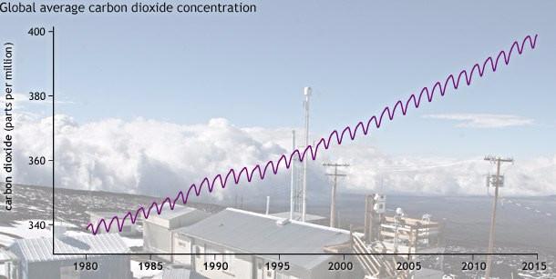 Mængden af CO2 i luften er rekordhøjt. Grafik: State of the Climate 2014, Noaa