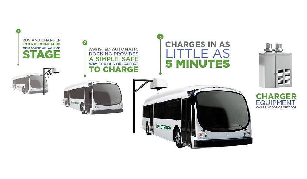 Proterras bybusser kræver ikke mere end få minutters opladning, inden de vil kunne køre videre. Catalyst FC-modellen kan på blot 10-13 minutters opladning køre knap 100 km. Foto: PR/Proterra