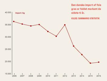 Danskerne fravælger foie gras