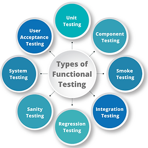 Types-of-Functional-Testing.png