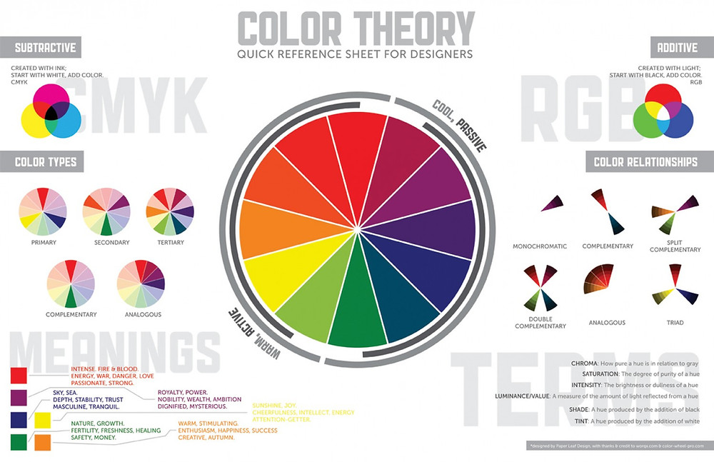 Color Theory for Interior Design Reference Chart Scheme
