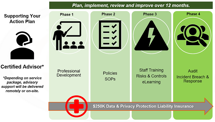 DPaaS (data protection as-a-service)