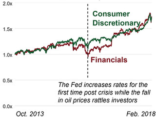 CRE Companies Should Pay Attention to the Consumer Discretionary and Financial Sectors as Bond Yield