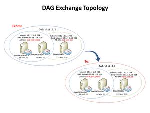 Exchange DAG Topology