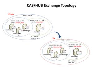 CAS/HUB Exchange Topology