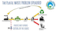 the plastic waste problem explained new