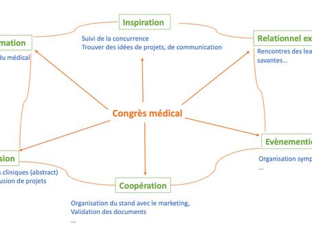 Les congrès pour les affaires médicales