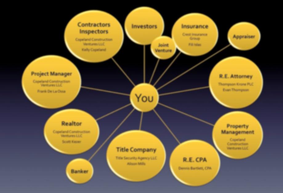 Copeland Construction Ventures Organization