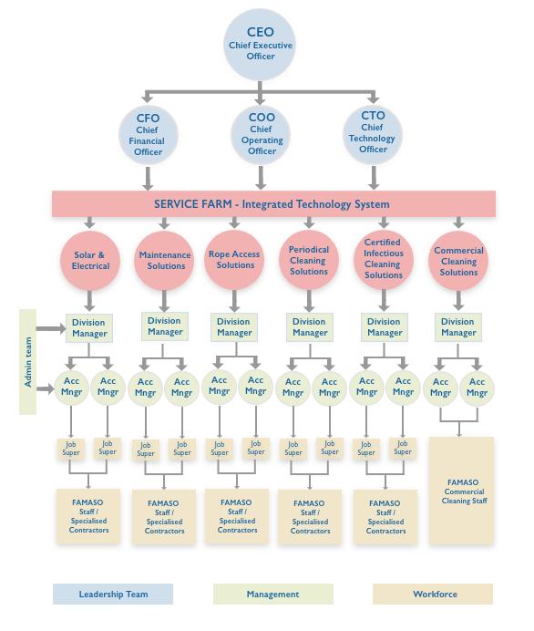 5 Management Structure – FOR WEBSITE – REV – 1 copy.png