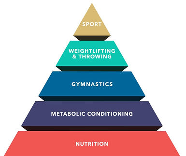 Pyramide crossfit.jpg