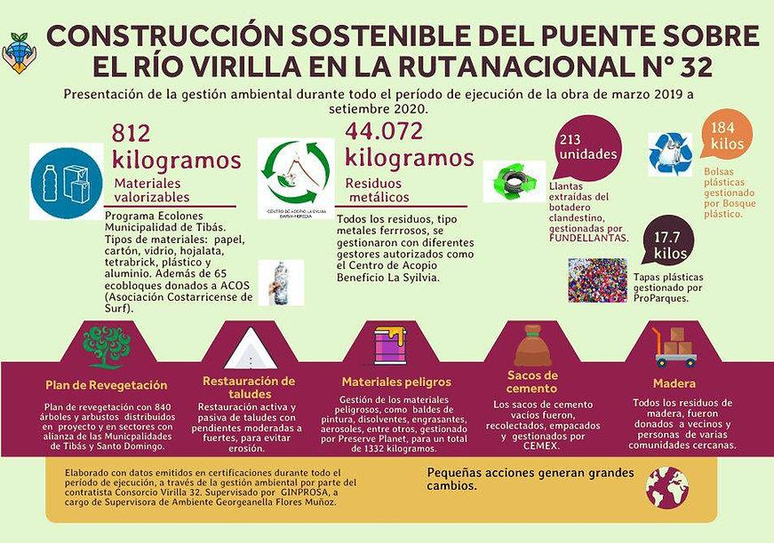 Infografía Puente Virilla Ruta 32