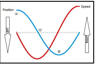 Calculus Free Differentiation