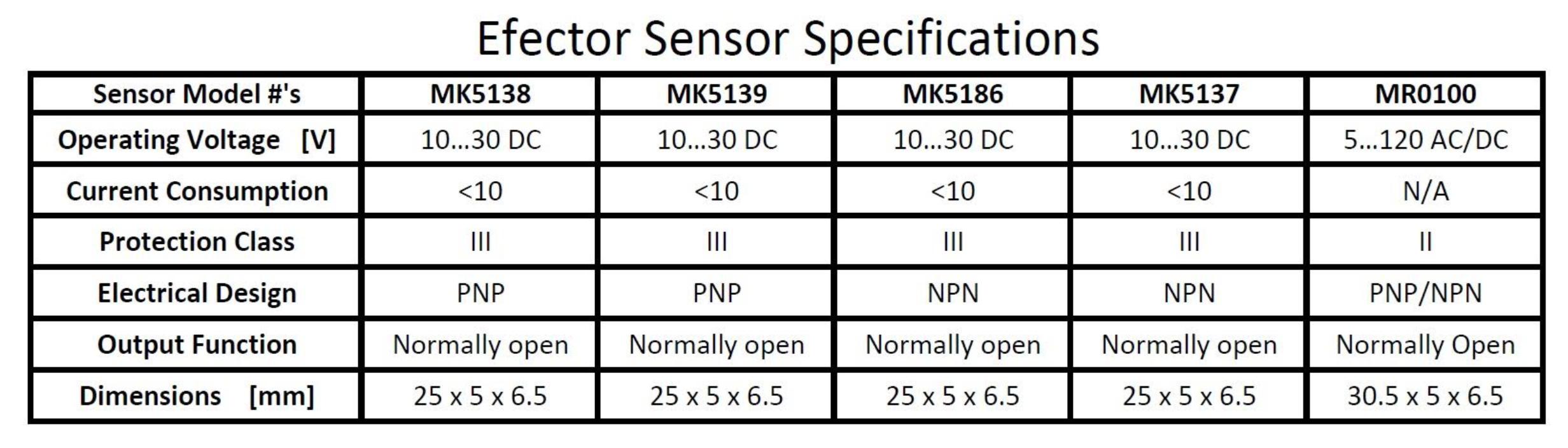 Efector Sensor Specifications