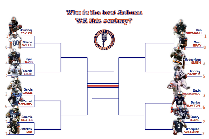 Who is the best Auburn WR this century?
