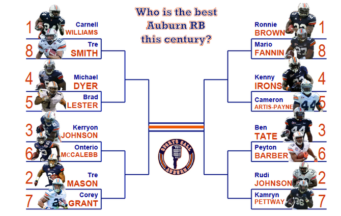 Who is the best Auburn RB this century?