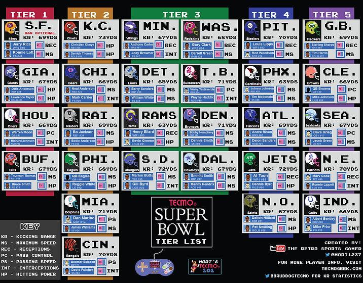Final Tecmo Tier List.jpg