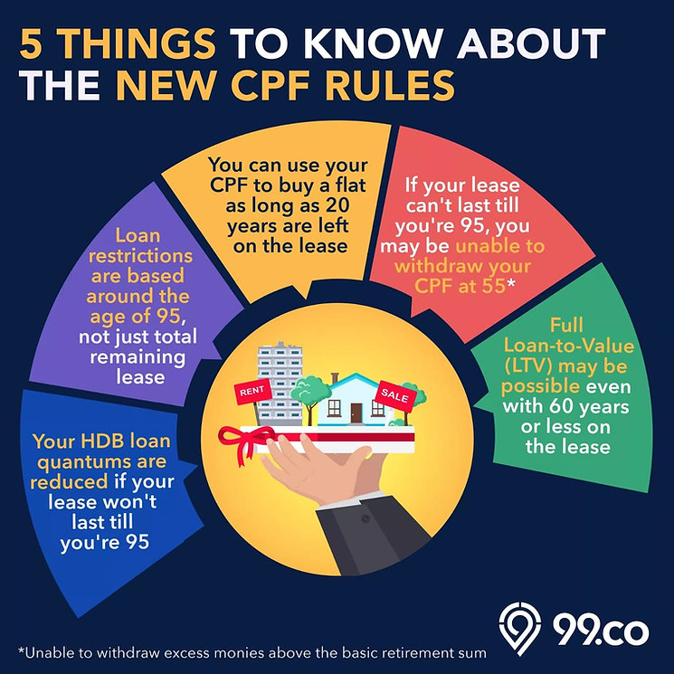 5 things to know about the new CPF rules