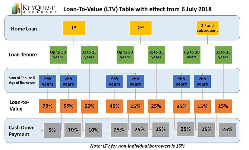 New LTV Table july 2018.jpg