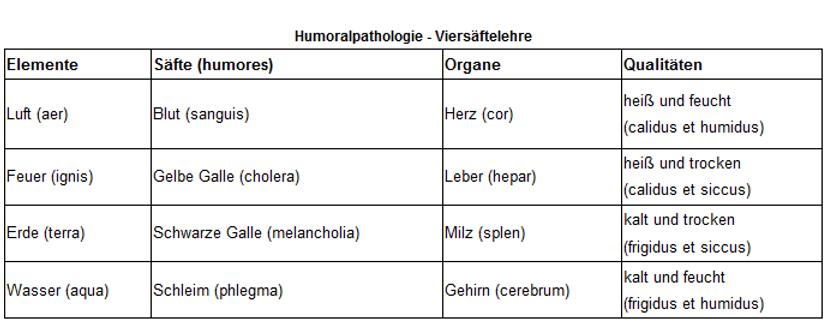 Humoralpathologie_vitaleben_bern.png