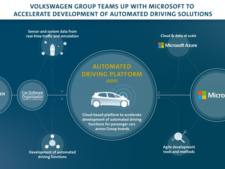Volkswagen Group teams up with Microsoft to accelerate the development of automated driving