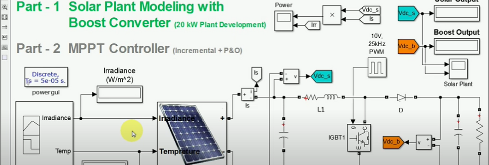 Mathematical Modelling of PV Solar System using MATLAB Simulation