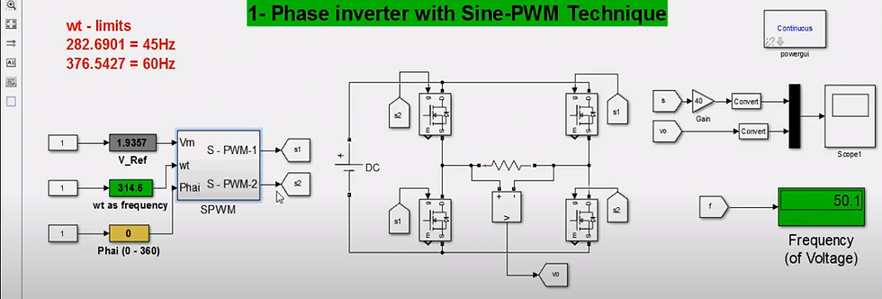 1-Phase Inverter with SPWM Control Technique