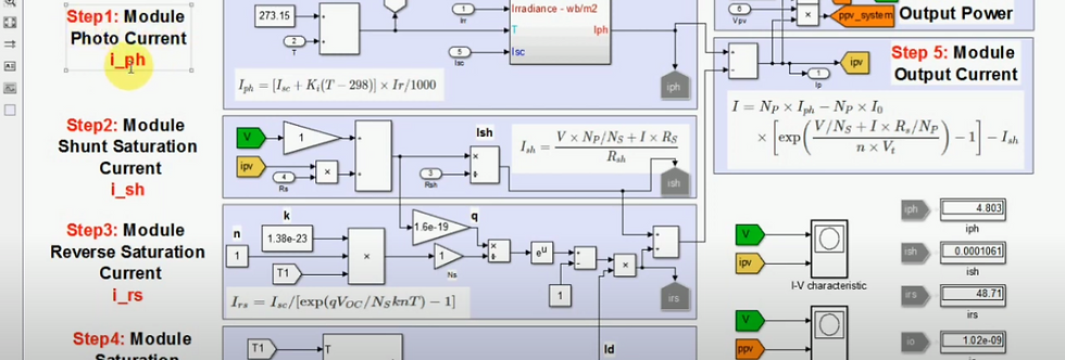 I - V & P - V Characteristics Curve | Solar PV Modeling | MATLAB Simulation