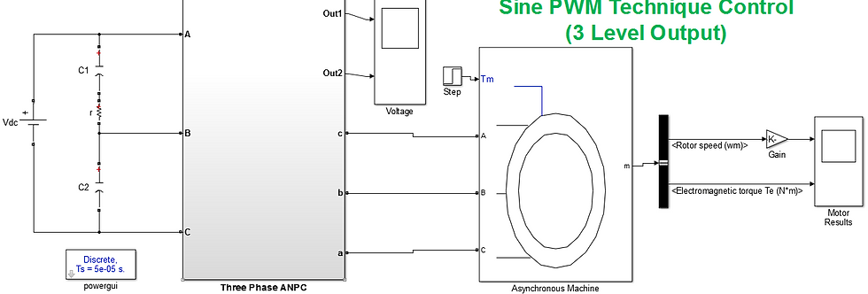 3-Phase ANPC Inverter (3 Level Output) using SPWM with AC Motor Load