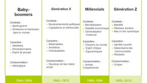 ETF durables : une évidence pour les Millennials ?