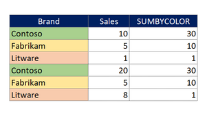 SUM Cells by Color in Excel with VBA