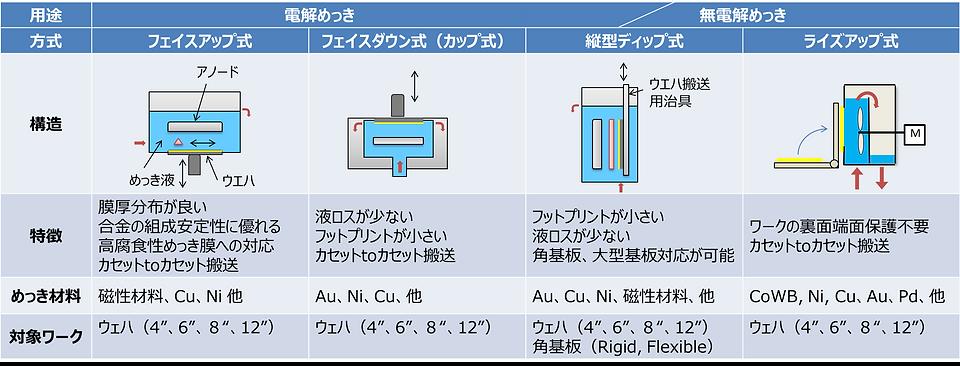特長1.目的に応じた4種類のめっき方式の提案及びプロセスサポート.png