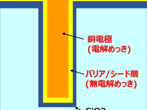 シリコン貫通電極(TSV)形成に貢献するめっき技術開発のお話