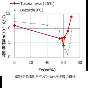 低熱膨張インバーめっき/電鋳技術開発のお話