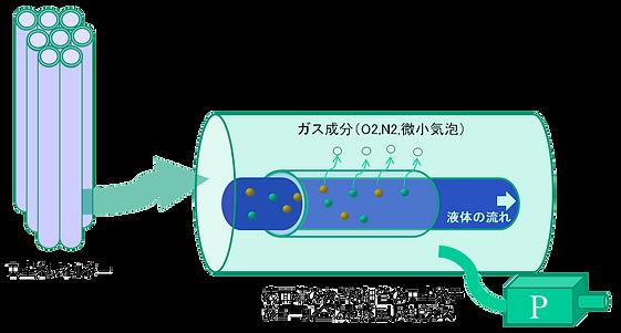 脱気システム原理01.png