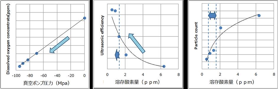 脱気システム:溶存酸素量と各特性概念.png