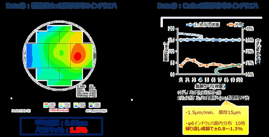 特長2.膜厚均一性±2%以内を実現するフェイスアップ方式.png