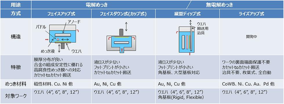 特長1.目的に応じた4種類のめっき方式の提案及びプロセスサポート_改善.png