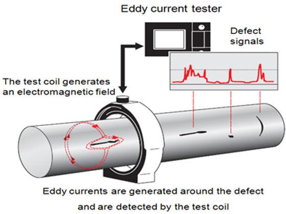 Eddy Current Testing Level I