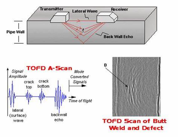 Time of Flight Diffraction (TOFD)