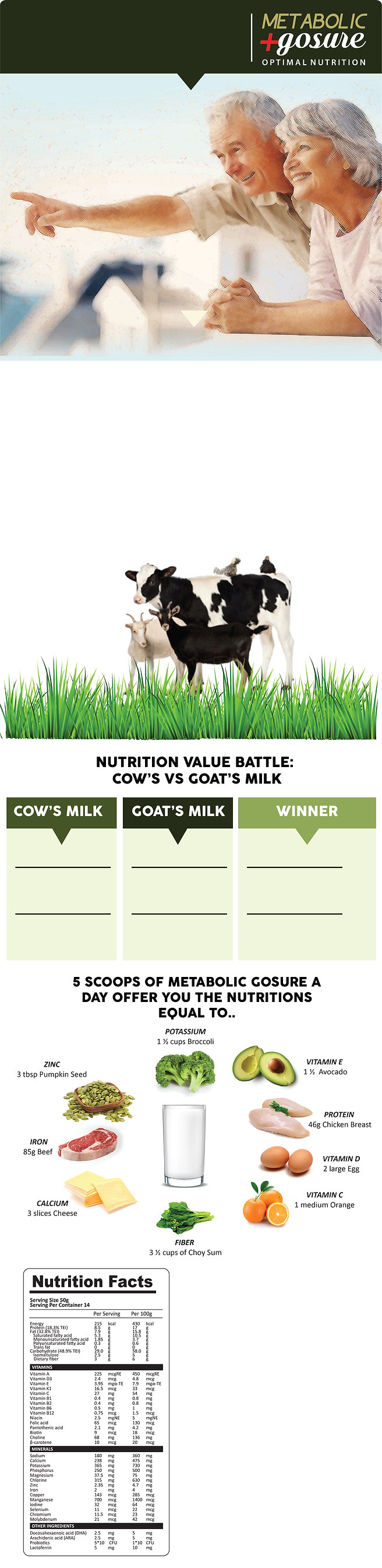 The comparison between cow's and goat's milk