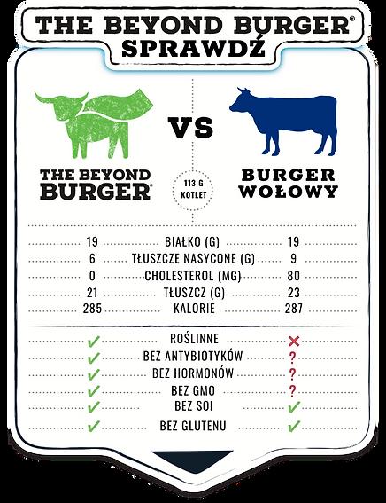 Porównanie BEYOND MEAT i WOŁOWINY.png