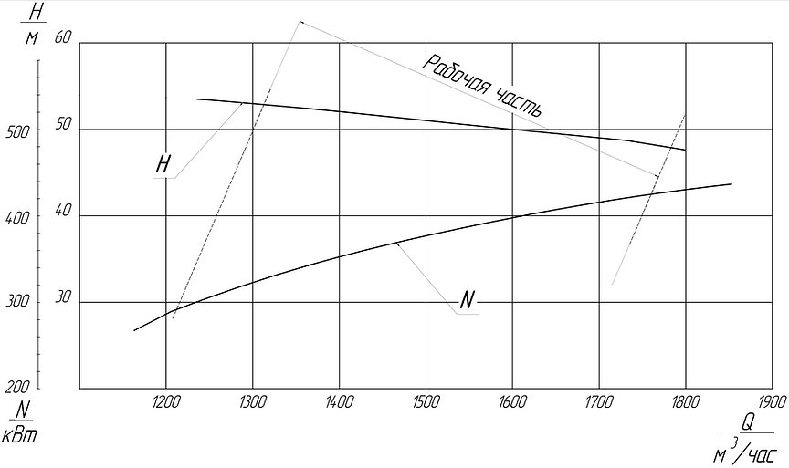 грунтовый насос 1ГРТ 1600/50, грунтовый насос ГРТ 1600/50