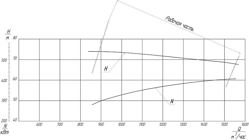 грунтовый насос ГРТ 1250/71, грунтовый насос 1ГРТ 1250/71