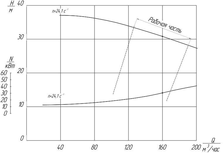 грунтовый насос ГР 160/31,5, грунтовый насос 5ГР-8, грунтовый насос ГР 160/32