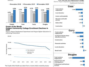 Coos, Curry and Douglas County Indicators for December 2020 (November 2020 data)