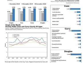 Southwestern Oregon Economic Indicators January 2021 (December 2020 Data)