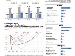 Southwestern Oregon Economic Indicators May 2021 (April 2021 Data)