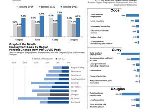 Southwestern Oregon Economic Indicators February 2021 (January 2021 Data)